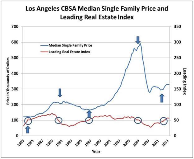 FIGURE 1 LA CBSA Median Single Family Price & Leading Real Estate Index