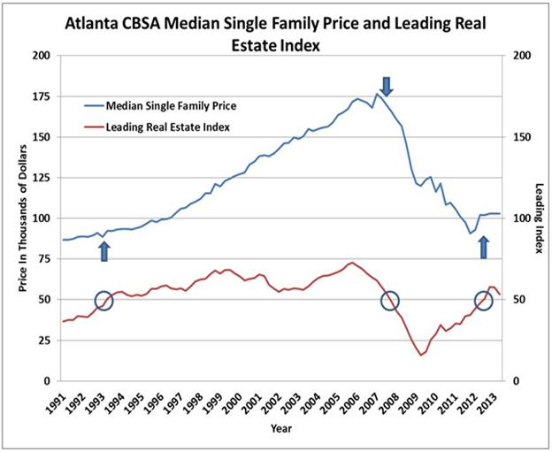FIGURE 2 Atlanta CBSA Median Single Family Price & Leading Real Estate Index