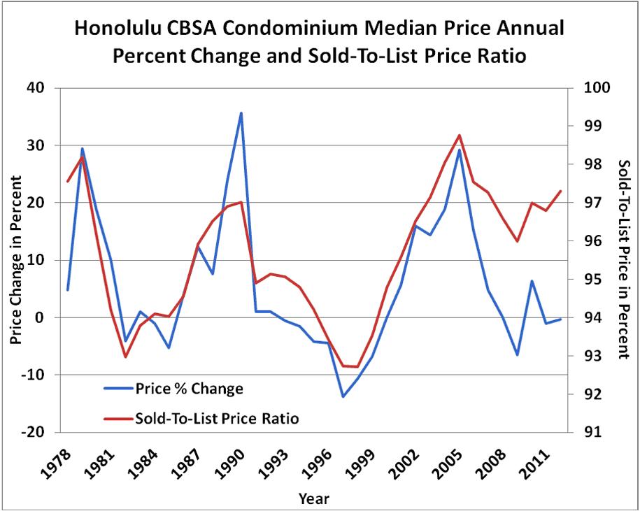 Fig1 Honolulu CBSA Condominium Median Price Annual Percent Change and Sold-to-List Price Ratio
