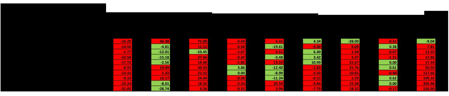 Bottom 10 CBSAs [6.13]