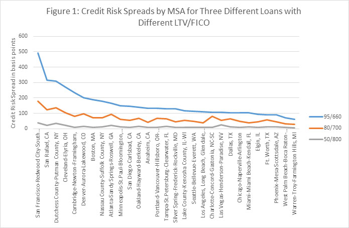 CHART Credit Risk Spreads by MSA for Three Loans of Different Credit Risk